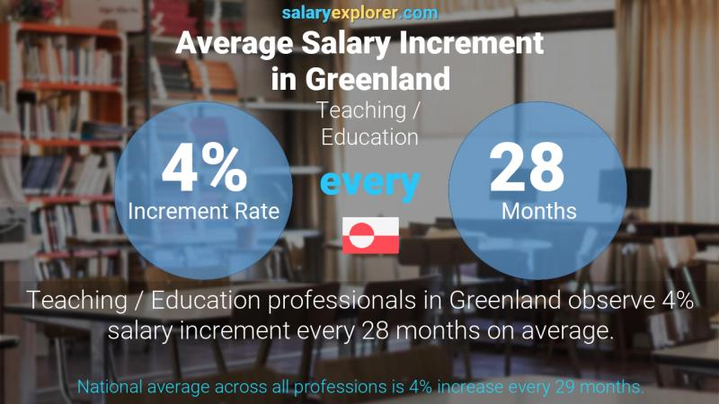 Annual Salary Increment Rate Greenland Teaching / Education