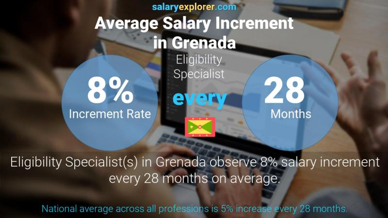 Annual Salary Increment Rate Grenada Eligibility Specialist