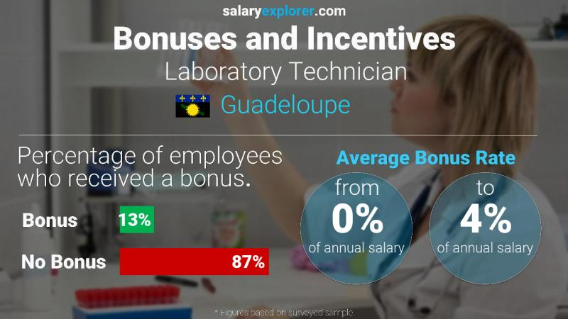 Annual Salary Bonus Rate Guadeloupe Laboratory Technician