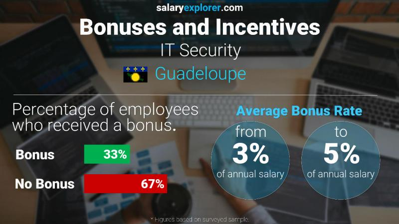 Annual Salary Bonus Rate Guadeloupe IT Security