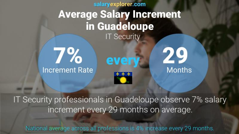 Annual Salary Increment Rate Guadeloupe IT Security