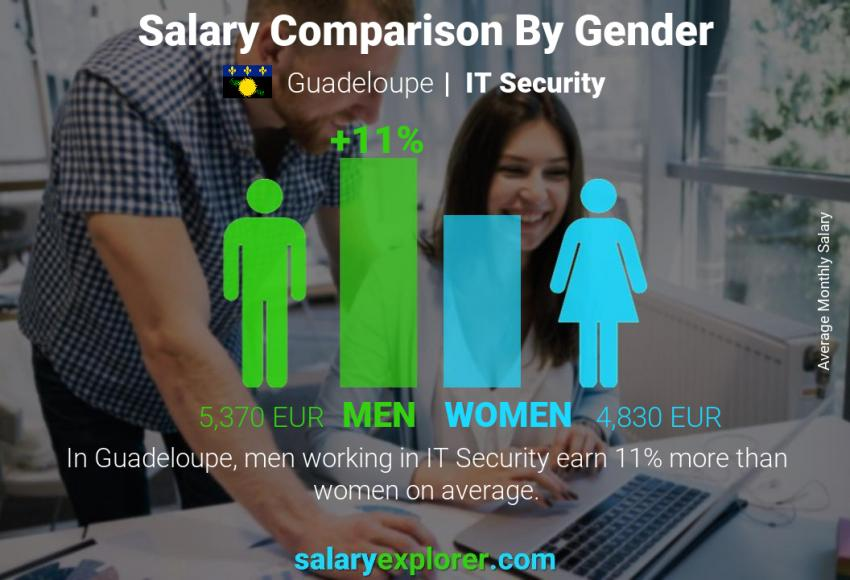 Salary comparison by gender monthly Guadeloupe IT Security