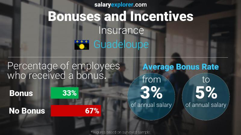 Annual Salary Bonus Rate Guadeloupe Insurance