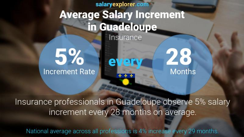 Annual Salary Increment Rate Guadeloupe Insurance