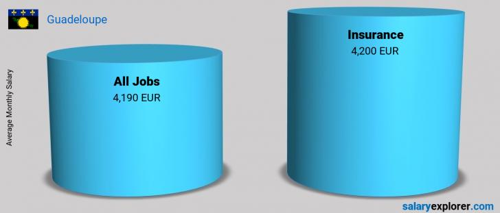 Salary Comparison Between Insurance and Insurance monthly Guadeloupe