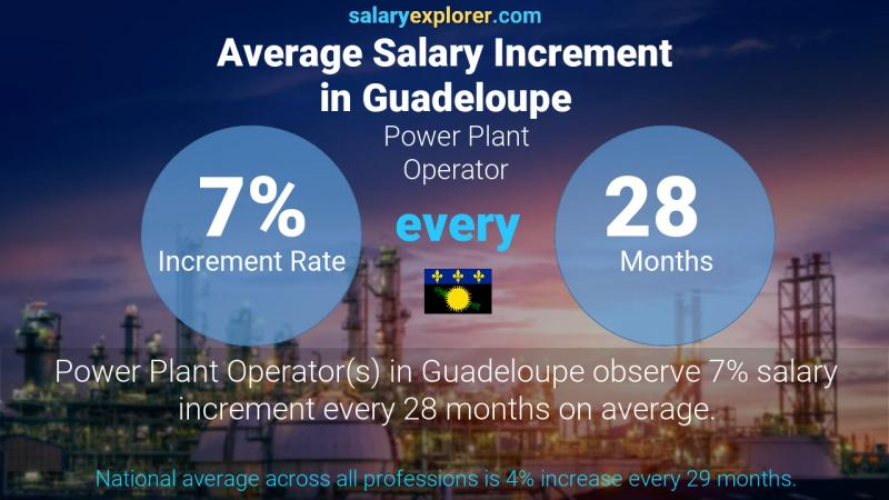 Annual Salary Increment Rate Guadeloupe Power Plant Operator