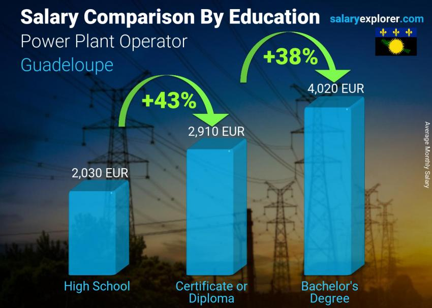 Salary comparison by education level monthly Guadeloupe Power Plant Operator