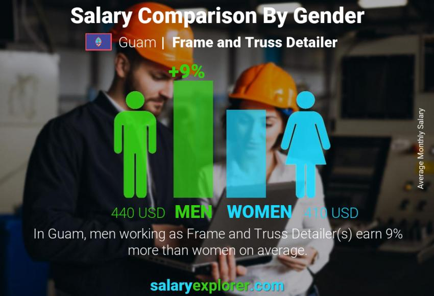 Salary comparison by gender monthly Guam Frame and Truss Detailer