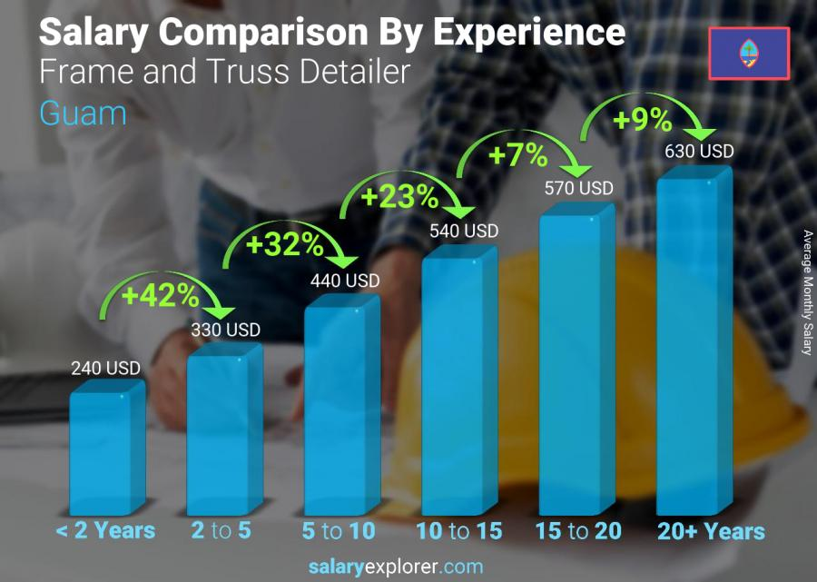 Salary comparison by years of experience monthly Guam Frame and Truss Detailer