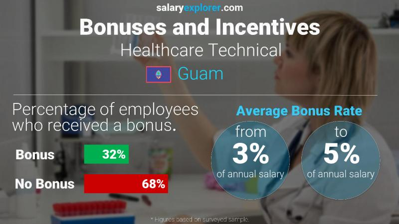 Annual Salary Bonus Rate Guam Healthcare Technical