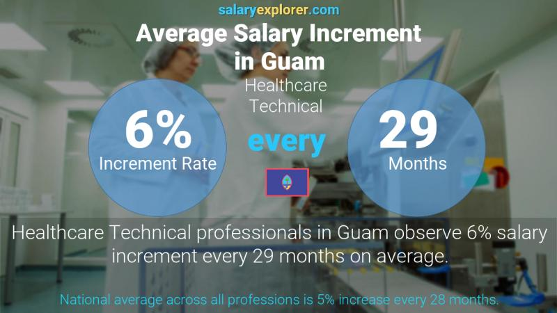 Annual Salary Increment Rate Guam Healthcare Technical