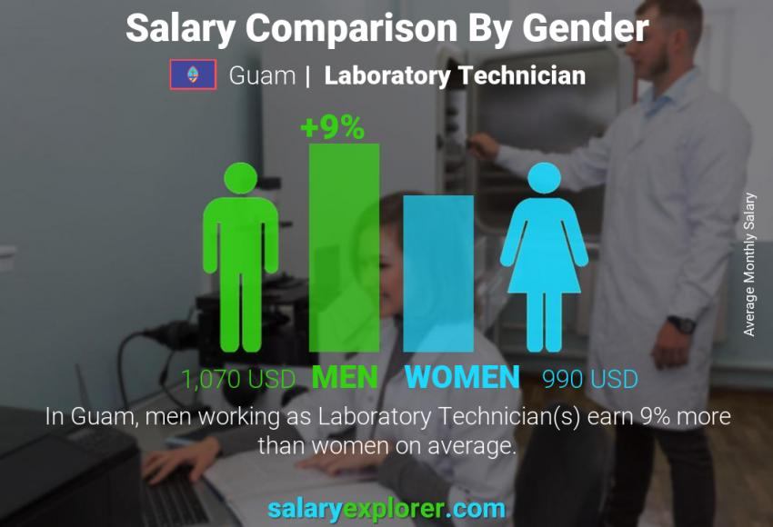 Salary comparison by gender monthly Guam Laboratory Technician