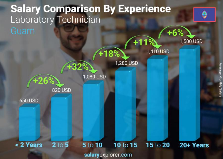 Salary comparison by years of experience monthly Guam Laboratory Technician