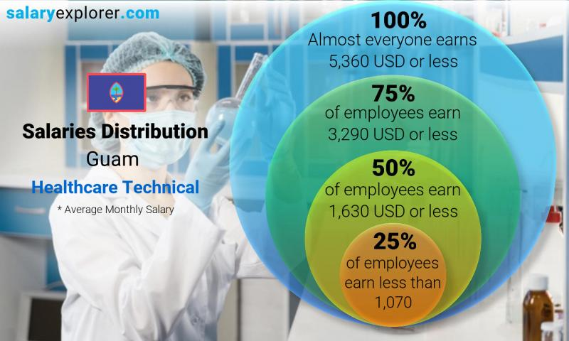 Median and salary distribution monthly Guam Healthcare Technical