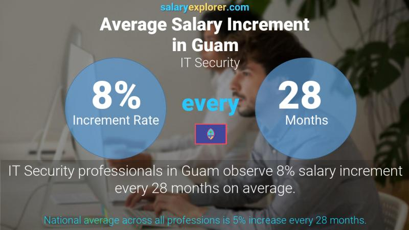 Annual Salary Increment Rate Guam IT Security