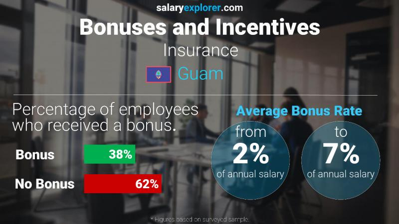 Annual Salary Bonus Rate Guam Insurance