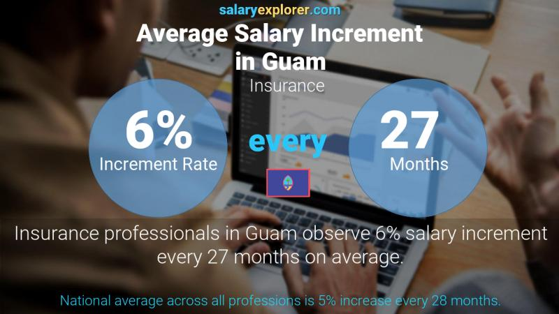 Annual Salary Increment Rate Guam Insurance