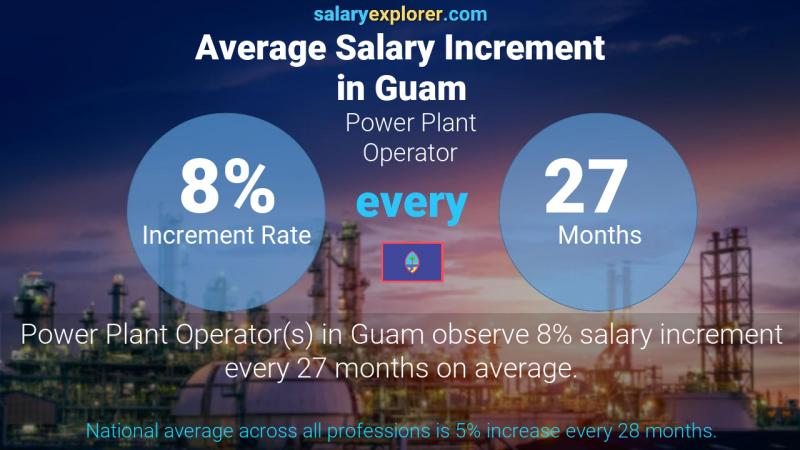Annual Salary Increment Rate Guam Power Plant Operator