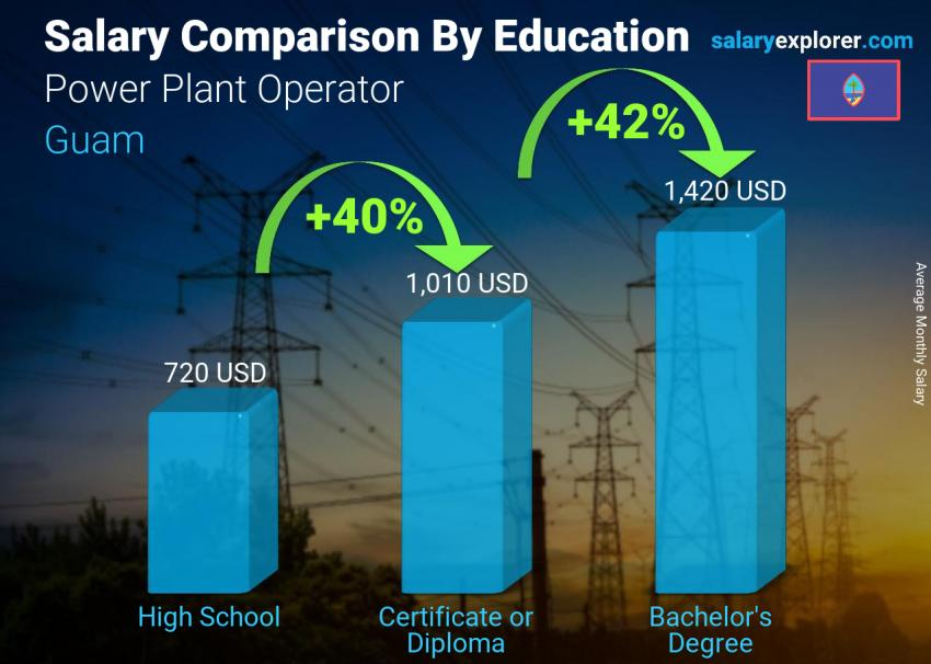 Salary comparison by education level monthly Guam Power Plant Operator