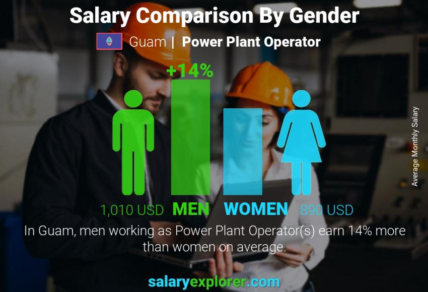 Salary comparison by gender monthly Guam Power Plant Operator