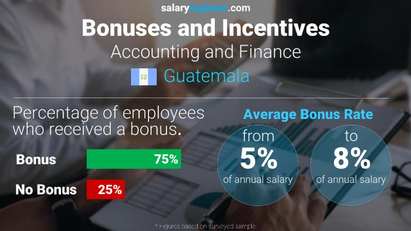Annual Salary Bonus Rate Guatemala Accounting and Finance