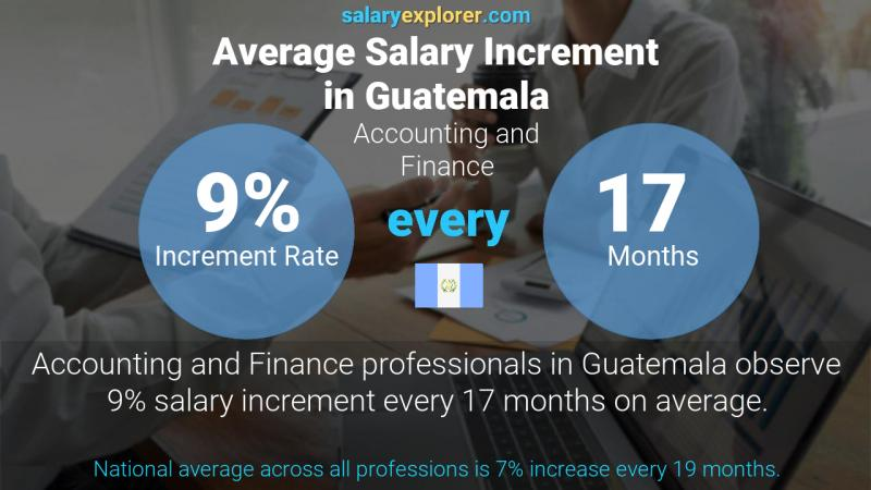 Annual Salary Increment Rate Guatemala Accounting and Finance