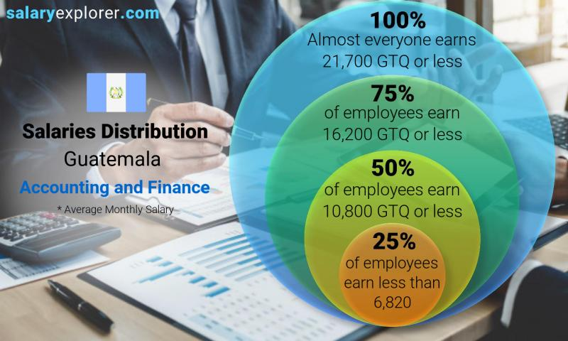 Median and salary distribution monthly Guatemala Accounting and Finance
