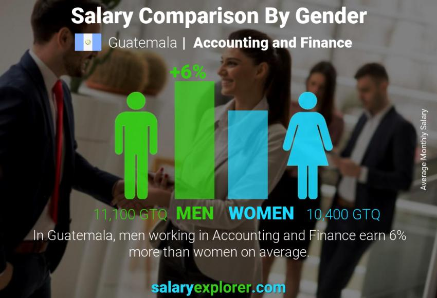 Salary comparison by gender monthly Guatemala Accounting and Finance