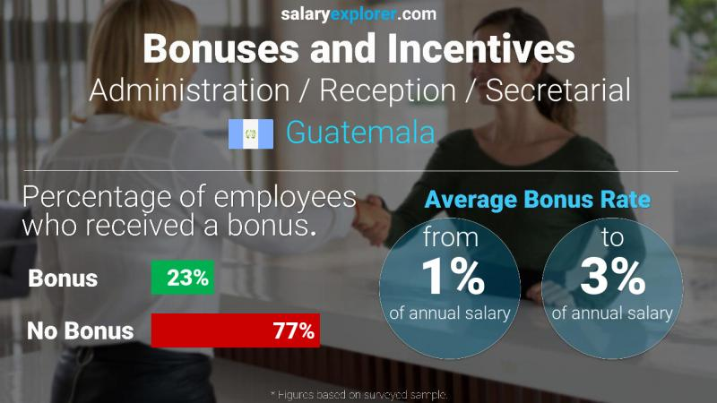 Annual Salary Bonus Rate Guatemala Administration / Reception / Secretarial