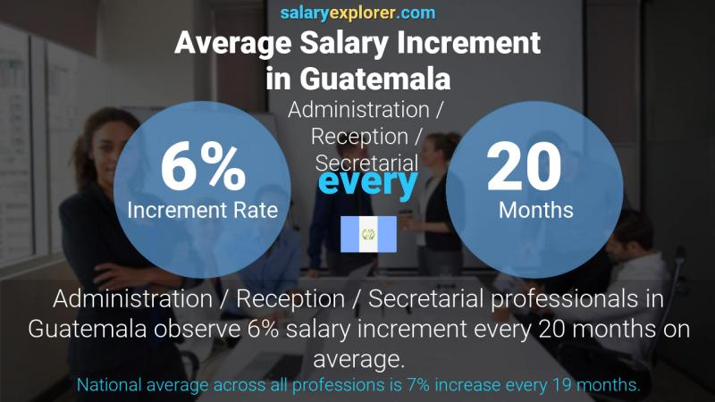 Annual Salary Increment Rate Guatemala Administration / Reception / Secretarial
