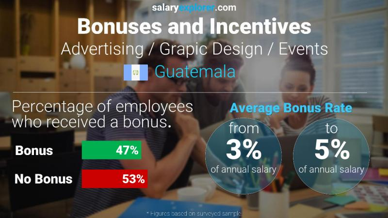 Annual Salary Bonus Rate Guatemala Advertising / Grapic Design / Events