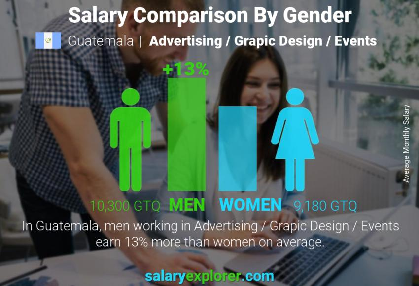 Salary comparison by gender monthly Guatemala Advertising / Grapic Design / Events