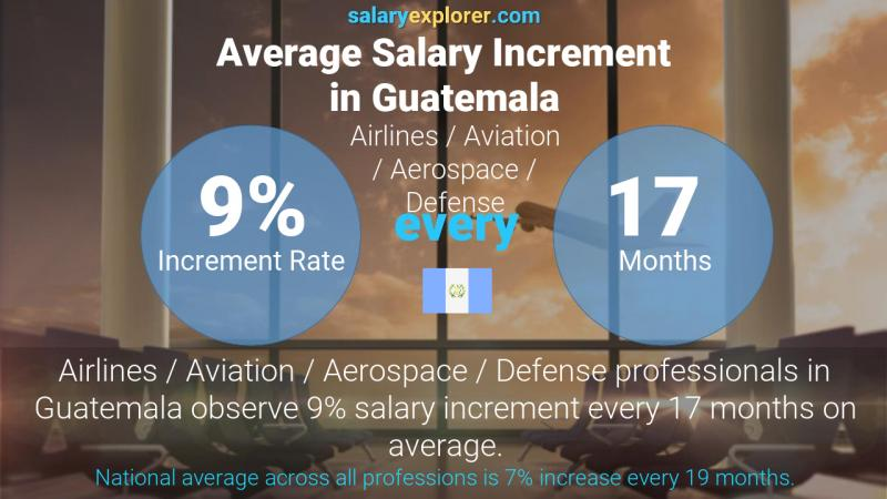 Annual Salary Increment Rate Guatemala Airlines / Aviation / Aerospace / Defense