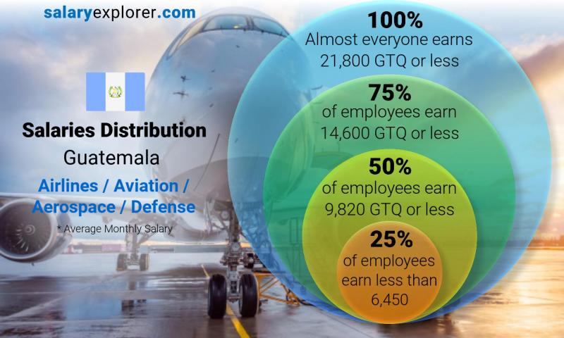 Median and salary distribution monthly Guatemala Airlines / Aviation / Aerospace / Defense