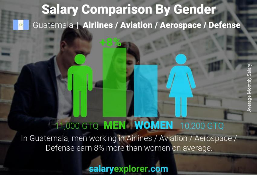 Salary comparison by gender monthly Guatemala Airlines / Aviation / Aerospace / Defense