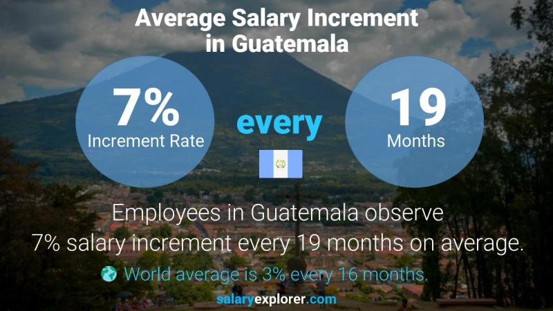 Annual Salary Increment Rate Guatemala