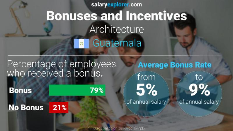 Annual Salary Bonus Rate Guatemala Architecture