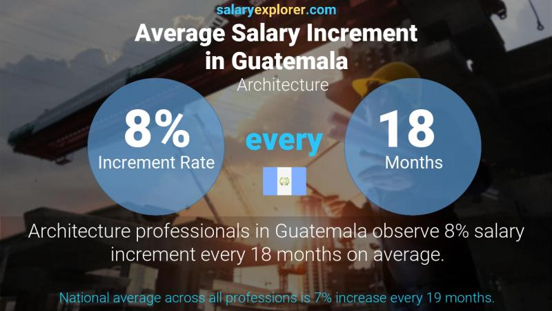 Annual Salary Increment Rate Guatemala Architecture