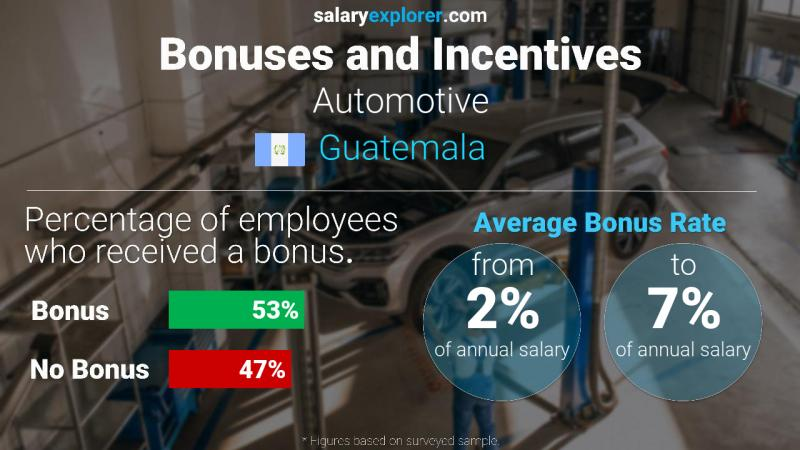 Annual Salary Bonus Rate Guatemala Automotive