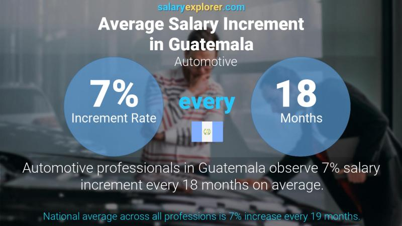 Annual Salary Increment Rate Guatemala Automotive