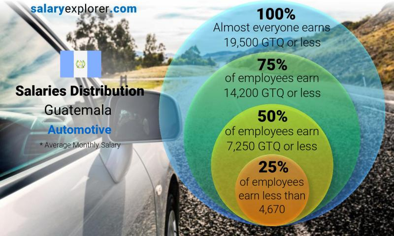 Median and salary distribution monthly Guatemala Automotive
