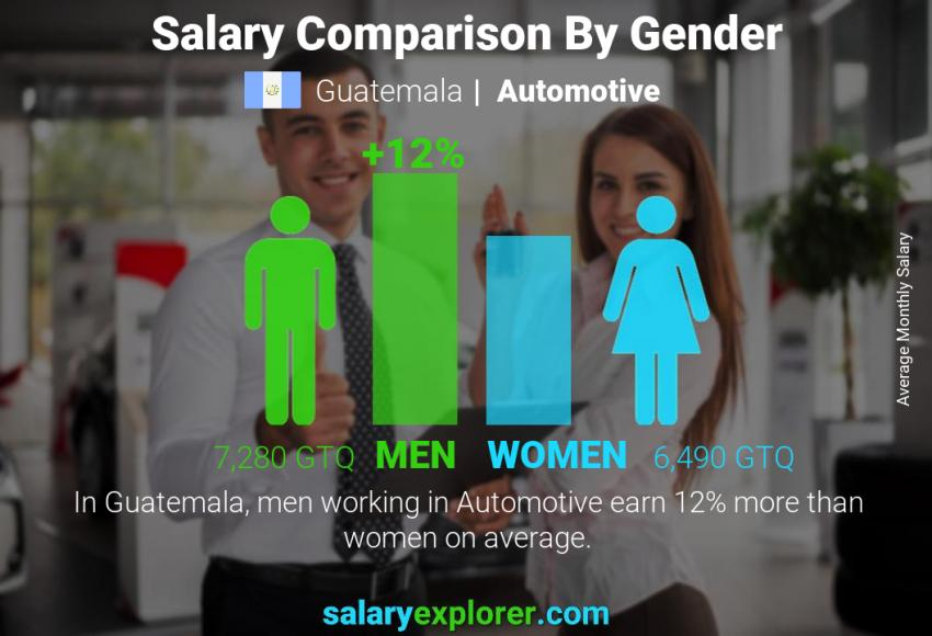 Salary comparison by gender monthly Guatemala Automotive