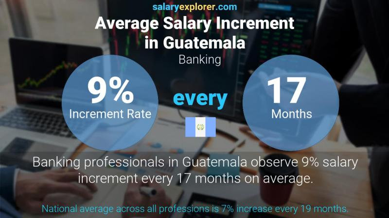 Annual Salary Increment Rate Guatemala Banking