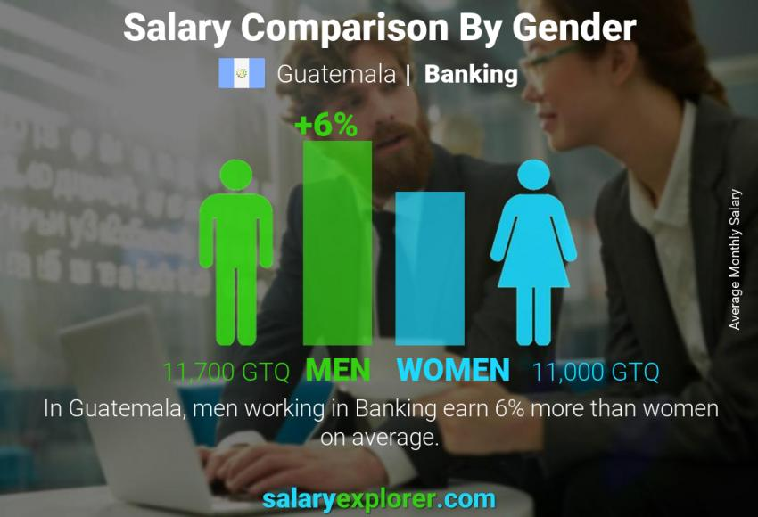 Salary comparison by gender monthly Guatemala Banking