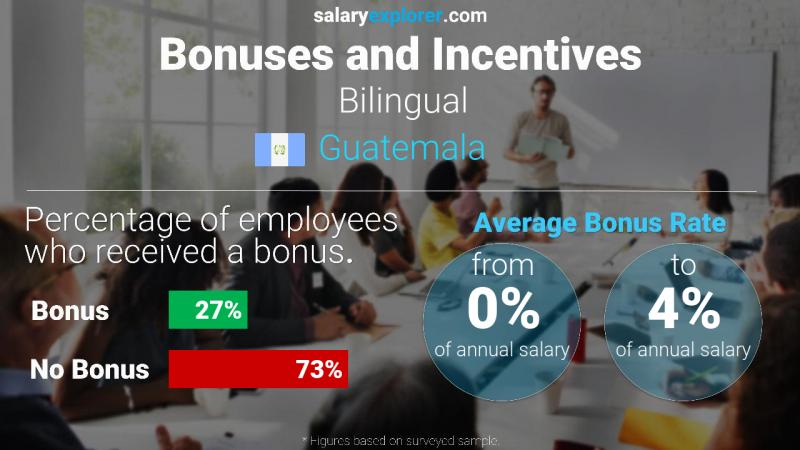 Annual Salary Bonus Rate Guatemala Bilingual