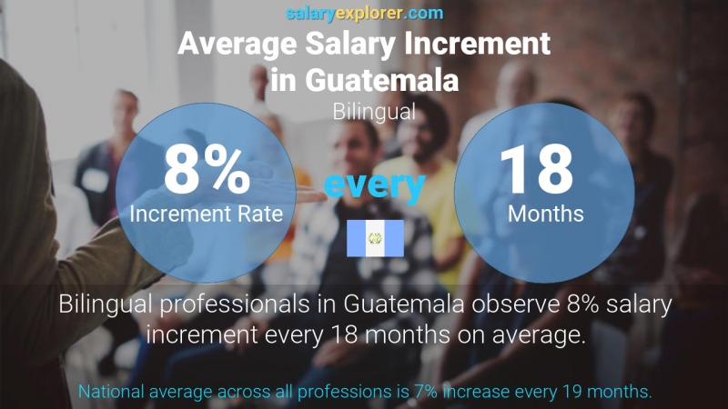 Annual Salary Increment Rate Guatemala Bilingual