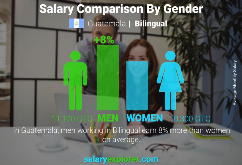 Salary comparison by gender monthly Guatemala Bilingual