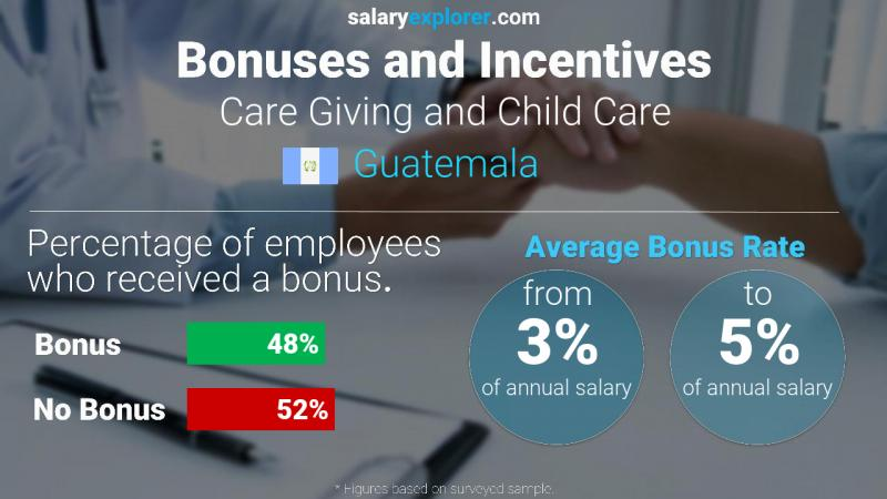Annual Salary Bonus Rate Guatemala Care Giving and Child Care