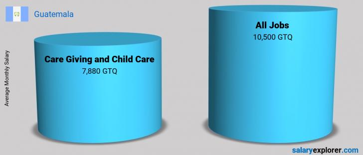 Salary Comparison Between Care Giving and Child Care and Care Giving and Child Care monthly Guatemala