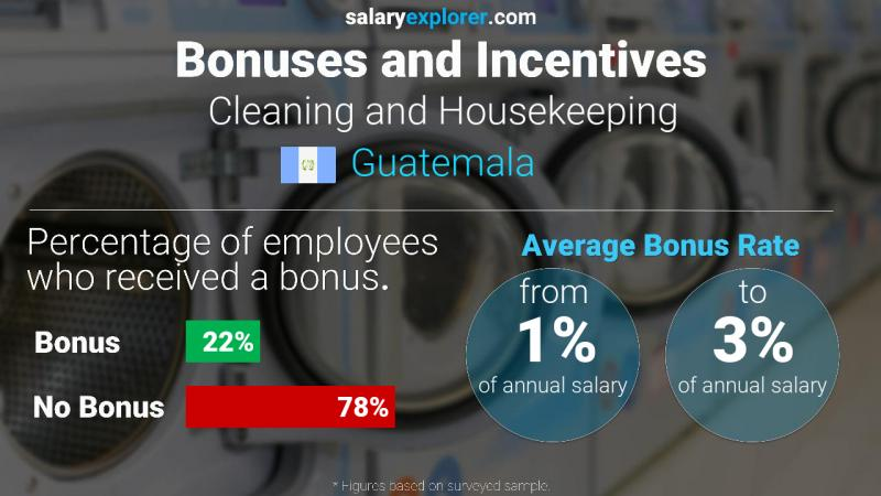 Annual Salary Bonus Rate Guatemala Cleaning and Housekeeping